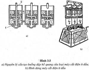 Cấu tạo nguyên lý hoạt động máy cắt điện ít dầu: