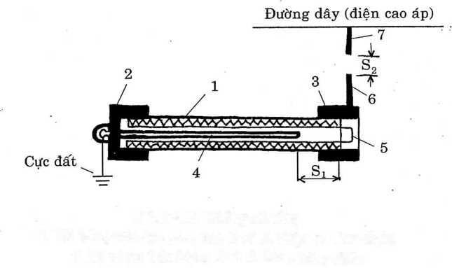 Chống sét ống