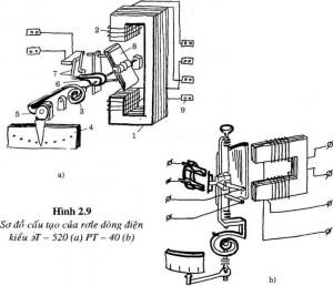 Sơ đồ cấu tạo Rơle dòng điện và điện áp