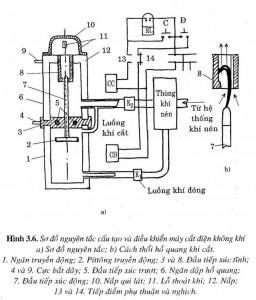 Hướng dẫn sử dụng máy cắt điện không khí