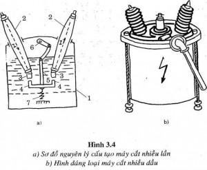 Nguyên lý hoạt động máy cắt điện nhiều dầu