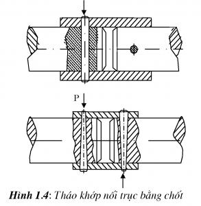Quy trình  bảo dưỡng, tháo khớp nối trục