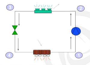 Hiệu suất, nguyên lý hoạt động, điều hòa không khí của máy lạnh