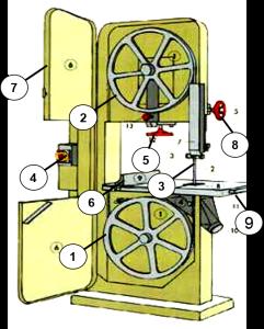 Máy cưa vòng, máy cưa quan trọng trong chế biến gỗ