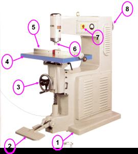 Máy móc chỉ phổ biến trong chế biến gỗ