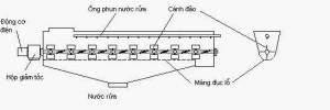 Nguyên lý và cấu tạo máy rửa cánh đảo