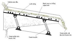 Cấu tạo và nguyên lý hoạt động máy sàng phẳng