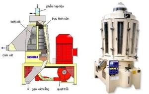 Cấu tạo và nguyên lý máy xát trục côn