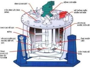 Cách phân loại máy ly tâm