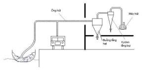 Nguyên lý hoạt động của hệ thống vận chuyển bằng khí động