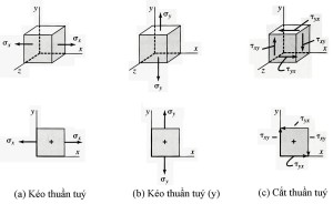 Biểu diễn các ứng suất trên một phân tố ứng suất