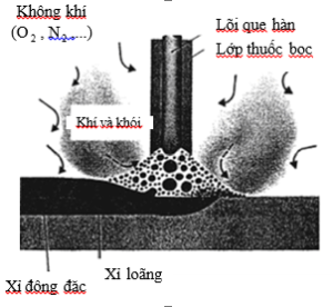 Những yêu cầu cần thiết đối với dòng điện hàn