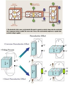 hieu-ung-ap-dien-piezoelectric-effect