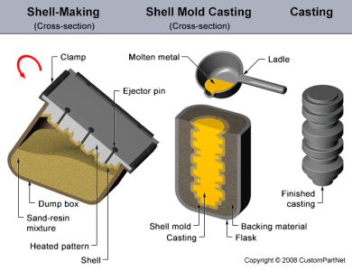 shell-mold-casting