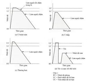 Các chế độ nhiệt luyện thép mà bạn cần lưu ý