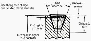 Phân  loại bộ truyền đai, và cấu tạo các loại đai