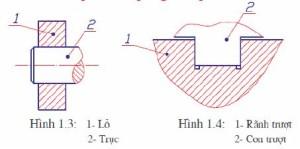 Lắp ghép và các loại lắp ghép