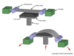 Giới thiệu quy trình tạo hình kim loại tấm
