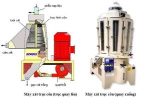 Cấu tạo và nguyên lý làm việc của máy xay xát gạo