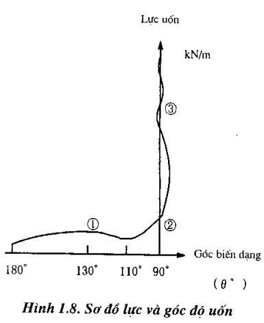 cac-phuong-phap-uon1