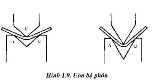 cac-phuong-phap-uon2