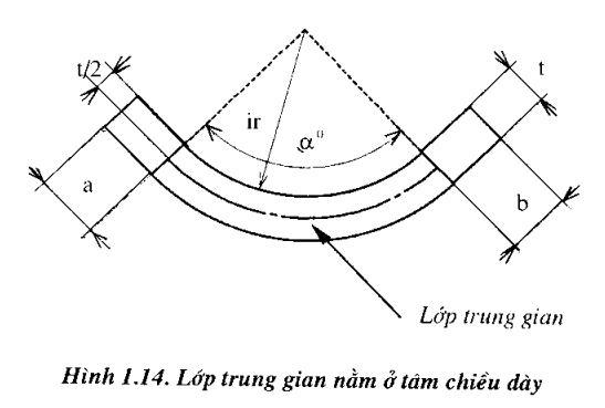 chieu-dai-khai-trien