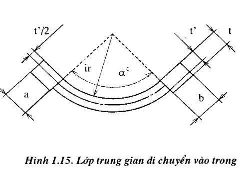chieu-dai-khai-trien3