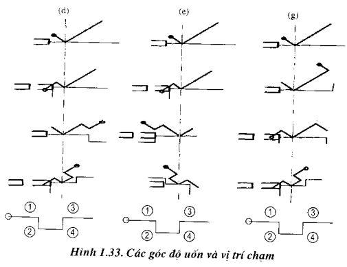thiet-lap-trinh-tu-uon1