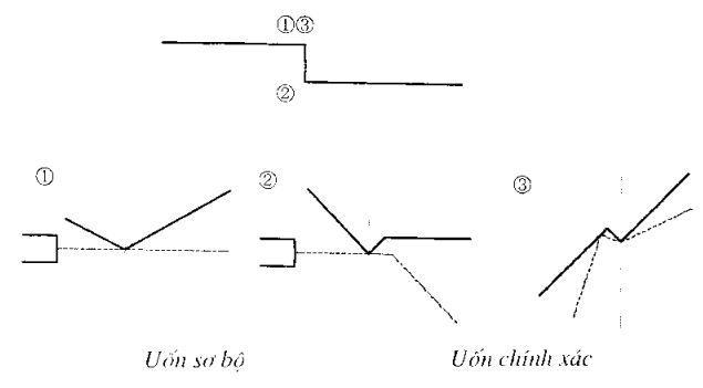 thiet-lap-trinh-tu-uon6