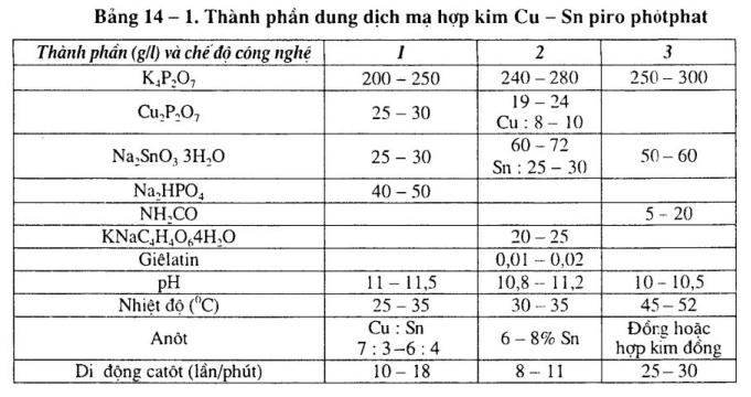Dung-dich-ma-hop-kim-đong-thiec-pirô-photphat 1