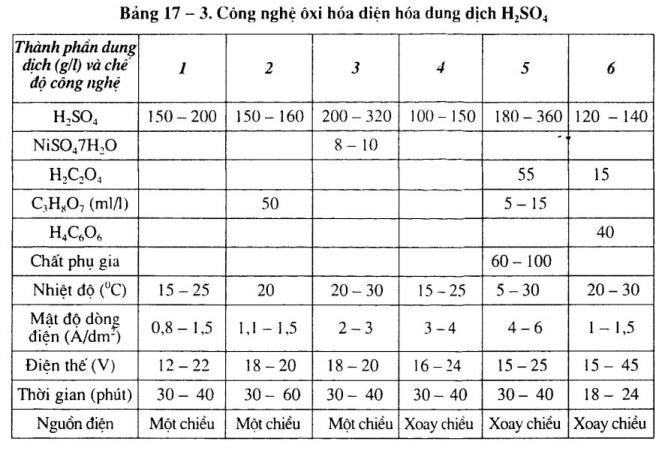 cong-nghe-oxi-hoa-nhom-dien-hoa1