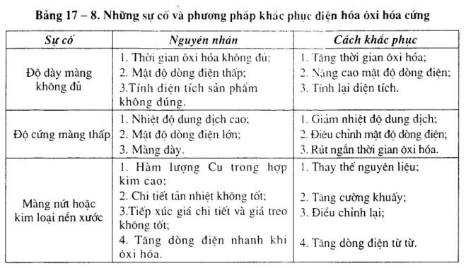 cong-nghe-oxi-hoa-nhom-dien-hoa6
