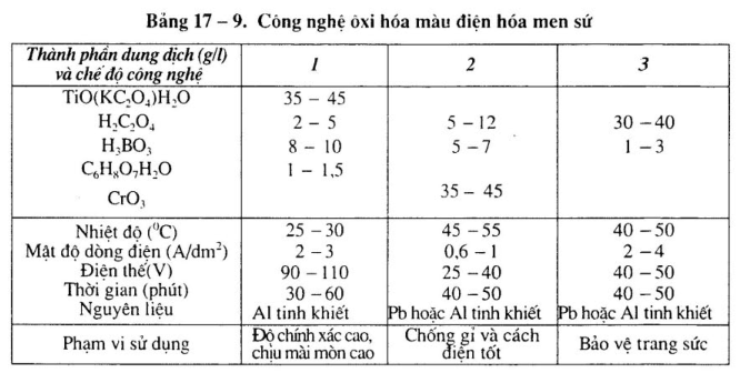 cong-nghe-oxi-hoa-nhom-dien-hoa7