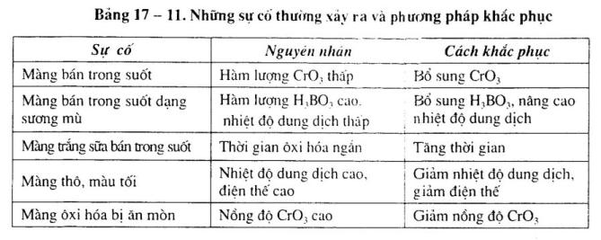 cong-nghe-oxi-hoa-nhom-dien-hoa9