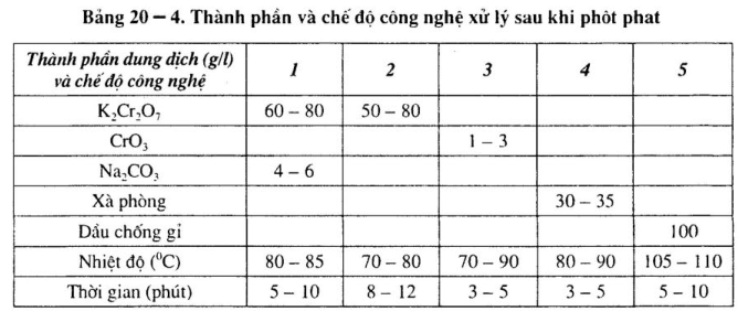 cong-nghe-photphat-hoa3