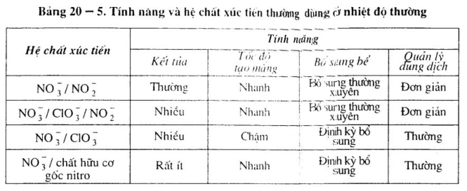 cong-nghe-photphat-hoa4