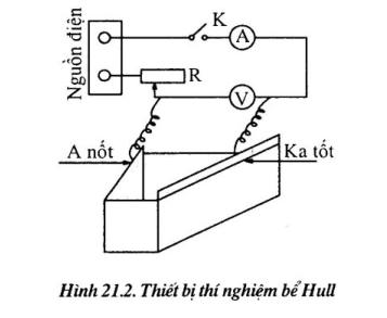 kiem-tra-dung-dich-ma-bang-thi-nghiem-hull3