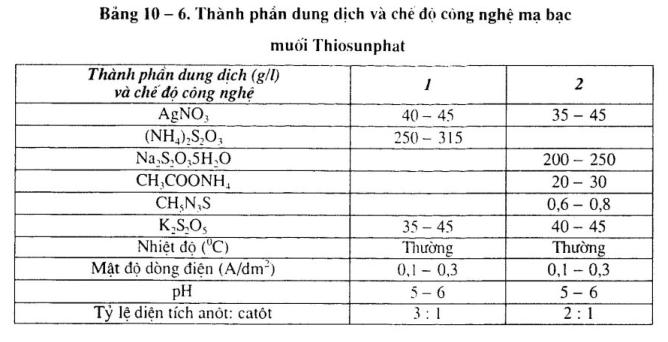 ma-bac-dung-dich-thiosunphat1