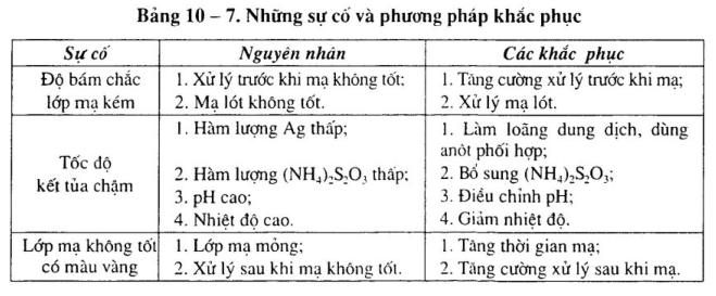 ma-bac-dung-dich-thiosunphat2