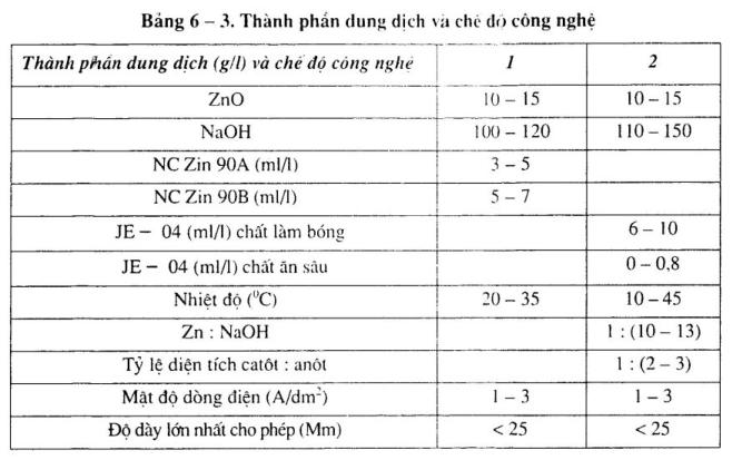 ma-kem-dung-dich-zincat1