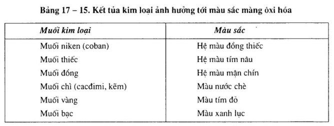 nhuom-mau-mang-oxi-hoa-dien-hoa2