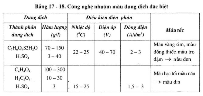 nhuom-mau-mang-oxi-hoa-dien-hoa5
