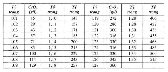 phan-tich-dung-dich-ma-crom2