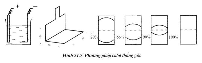phuong-phap-do-kha-nang-che-phủ1