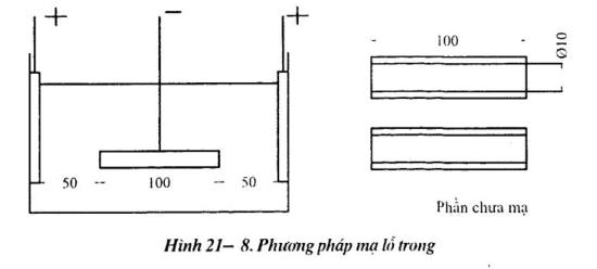 phuong-phap-do-kha-nang-che-phủ2