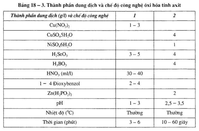 phuong-phap-oxi-hoa-axit1