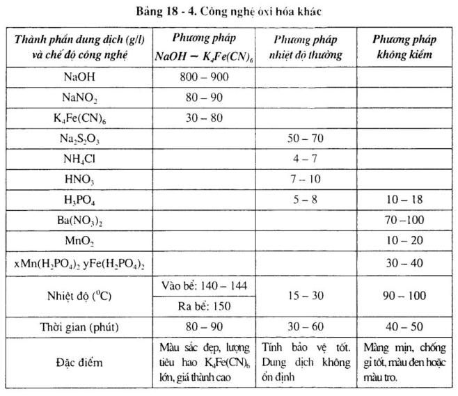 phuong-phap-oxi-hoa-axit3
