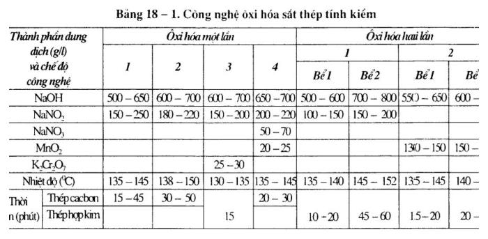 phuong-phap-oxi-hoa-tinh-kiem1