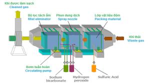 Mạ Điện_Bài 76: Xử lý bụi và khí độc hại