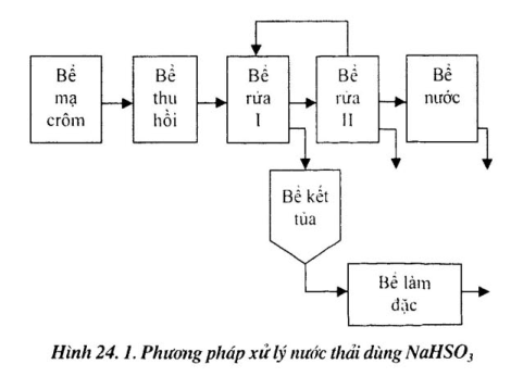 xu-ly-nuoc-thai-co-crom2
